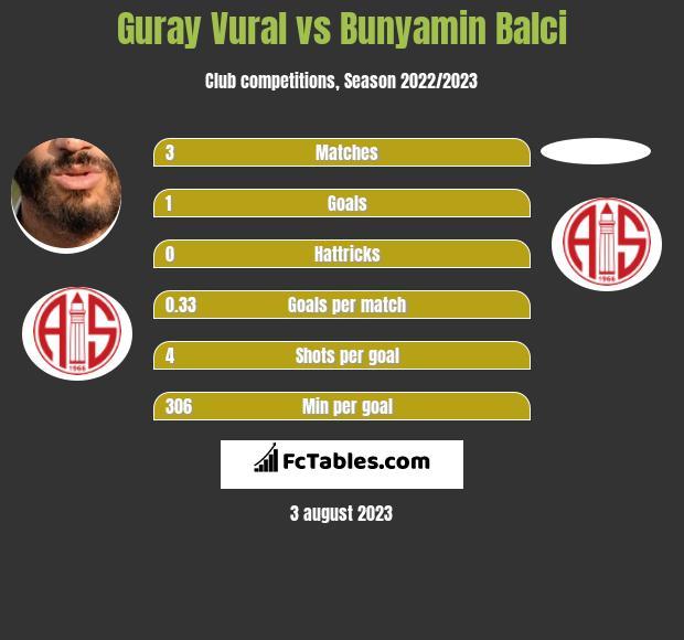 Guray Vural vs Bunyamin Balci infographic