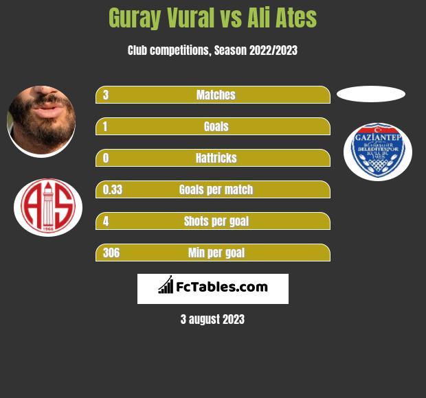 Guray Vural vs Ali Ates infographic