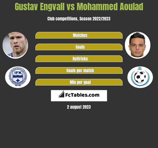 Gustav Engvall vs Mohammed Aoulad h2h player stats