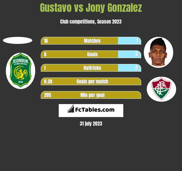 Gustavo vs Jony Gonzalez h2h player stats