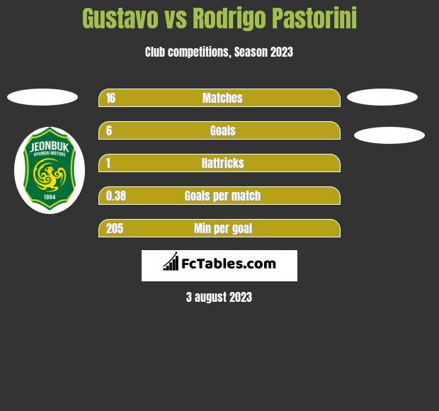 Gustavo vs Rodrigo Pastorini h2h player stats