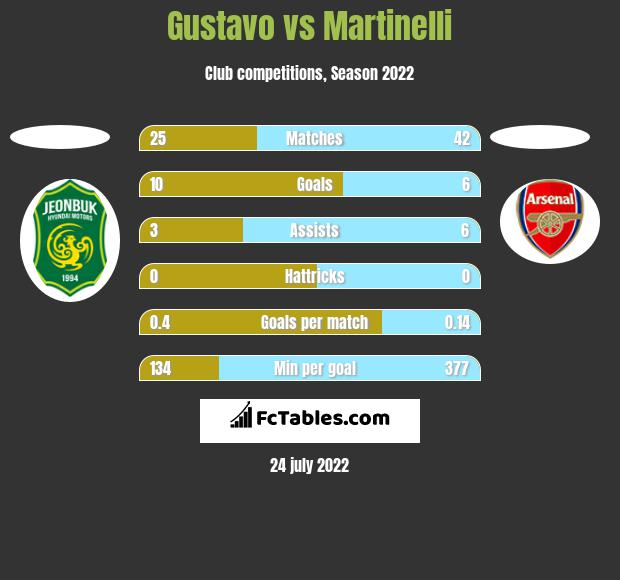 Gustavo vs Martinelli h2h player stats