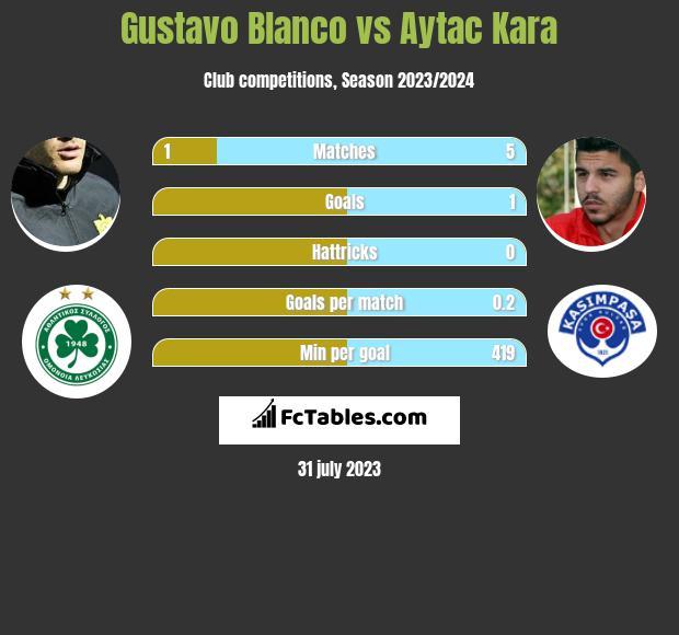Gustavo Blanco vs Aytac Kara infographic