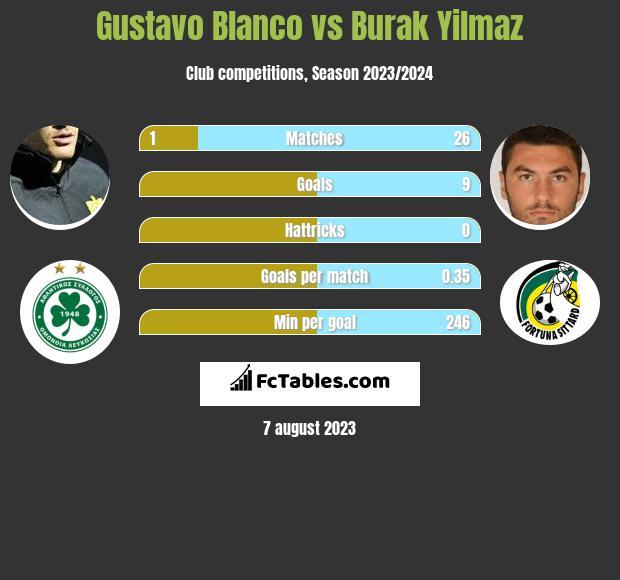 Gustavo Blanco vs Burak Yilmaz h2h player stats