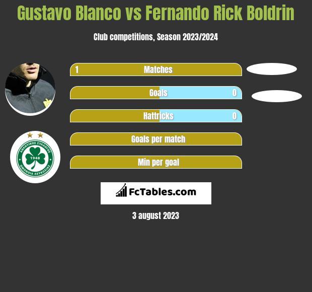 Gustavo Blanco vs Fernando Rick Boldrin h2h player stats