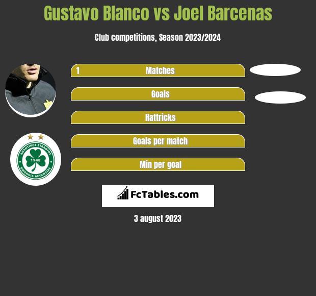 Gustavo Blanco vs Joel Barcenas h2h player stats