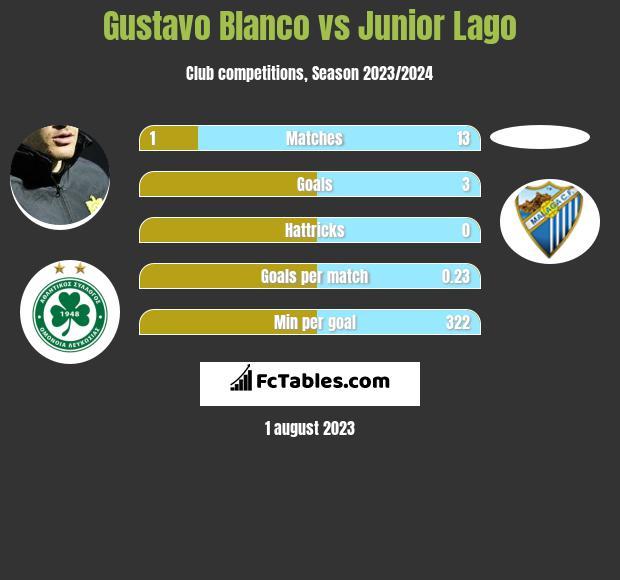 Gustavo Blanco vs Junior Lago h2h player stats