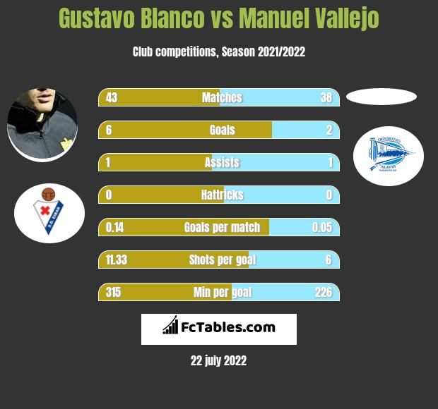 Gustavo Blanco vs Manuel Vallejo h2h player stats