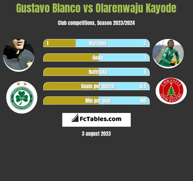 Gustavo Blanco vs Olarenwaju Kayode h2h player stats