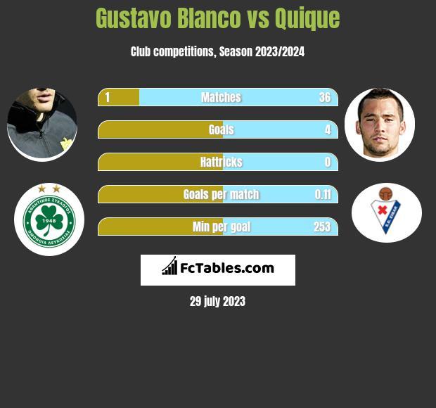 Gustavo Blanco vs Quique infographic