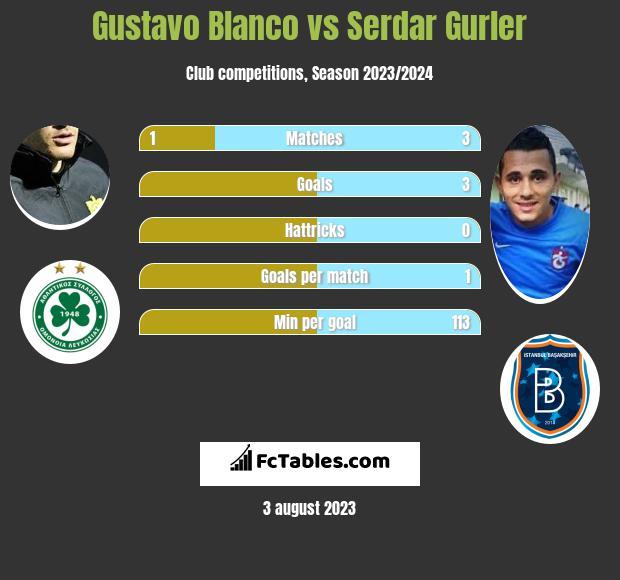 Gustavo Blanco vs Serdar Gurler h2h player stats