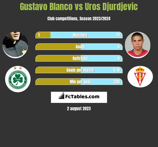 Gustavo Blanco vs Uros Djurdjevic infographic