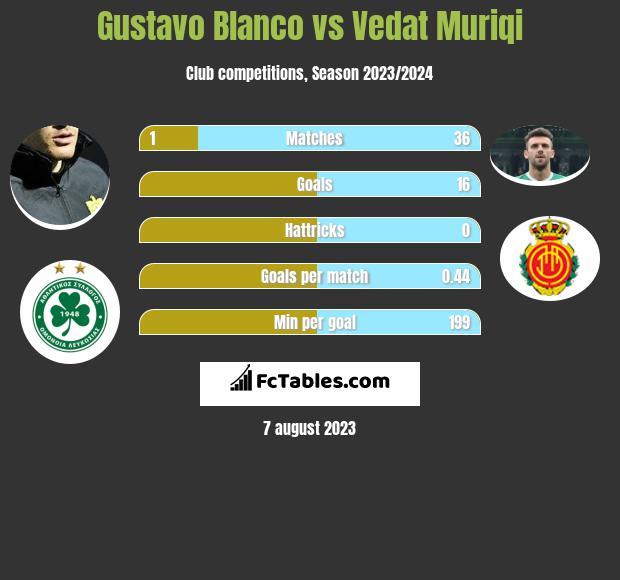 Gustavo Blanco vs Vedat Muriqi infographic