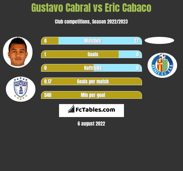 Gustavo Cabral vs Eric Cabaco infographic