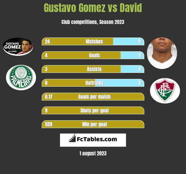 Gustavo Gomez vs David Braz infographic