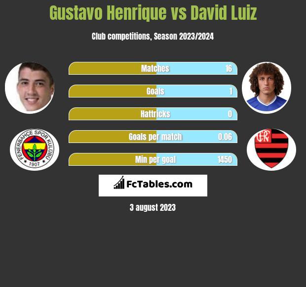 Gustavo Henrique vs David Luiz infographic