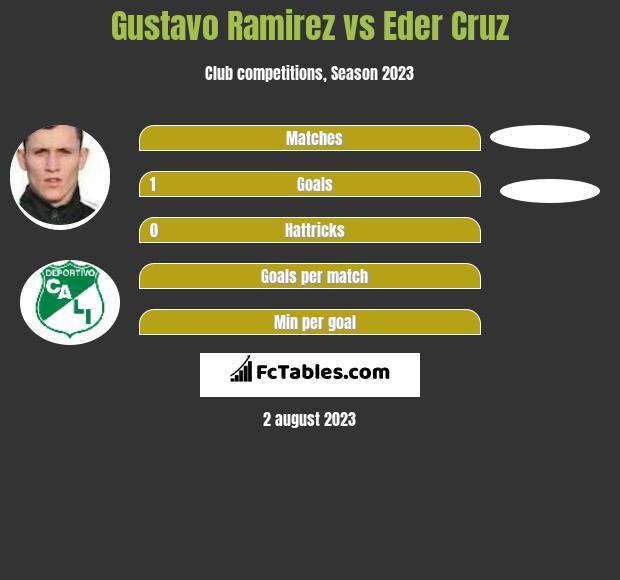Gustavo Ramirez vs Eder Cruz h2h player stats