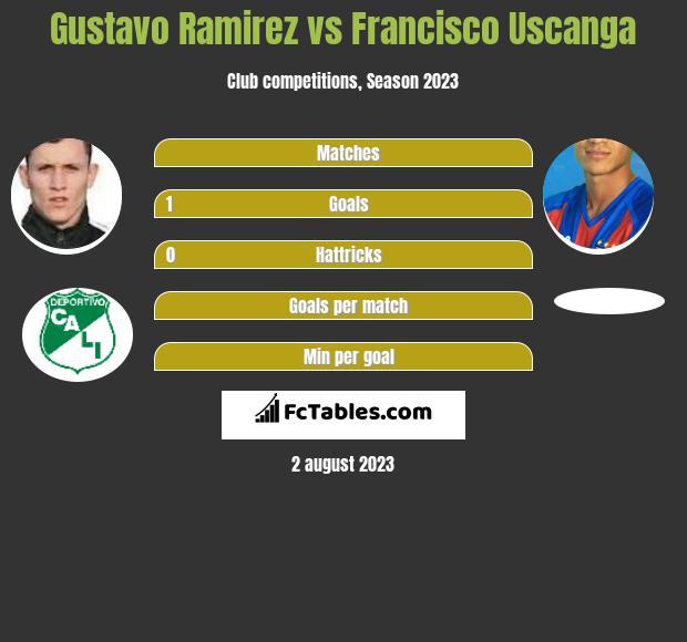 Gustavo Ramirez vs Francisco Uscanga h2h player stats