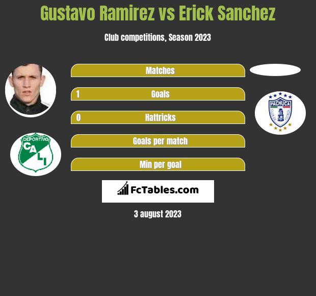 Gustavo Ramirez vs Erick Sanchez h2h player stats