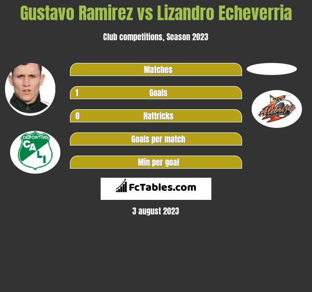 Gustavo Ramirez vs Lizandro Echeverria h2h player stats