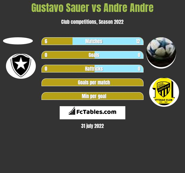 Gustavo Sauer vs Andre Andre h2h player stats