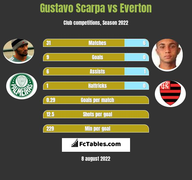 Gustavo Scarpa vs Everton h2h player stats