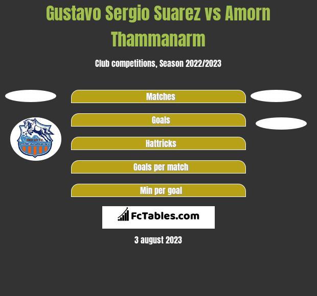 Gustavo Sergio Suarez vs Amorn Thammanarm h2h player stats