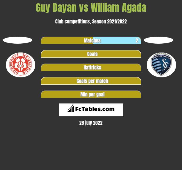 Guy Dayan vs William Agada h2h player stats