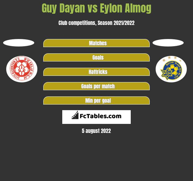 Guy Dayan vs Eylon Almog h2h player stats