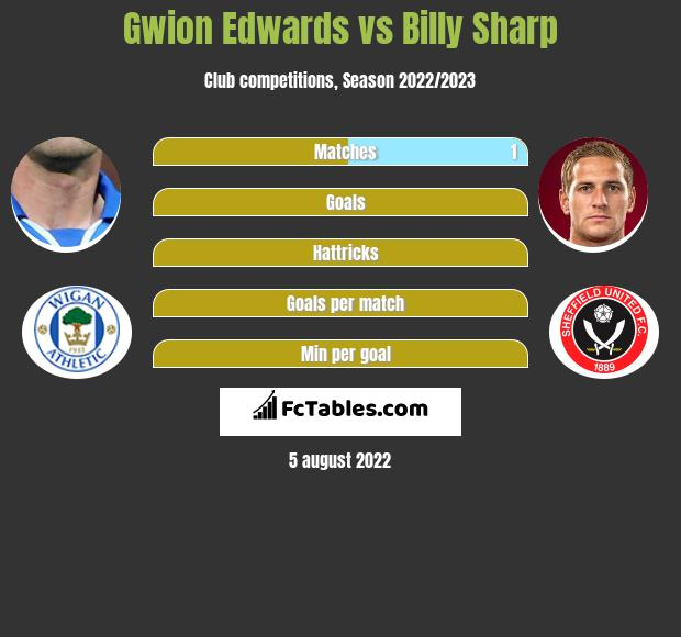 Gwion Edwards vs Billy Sharp infographic