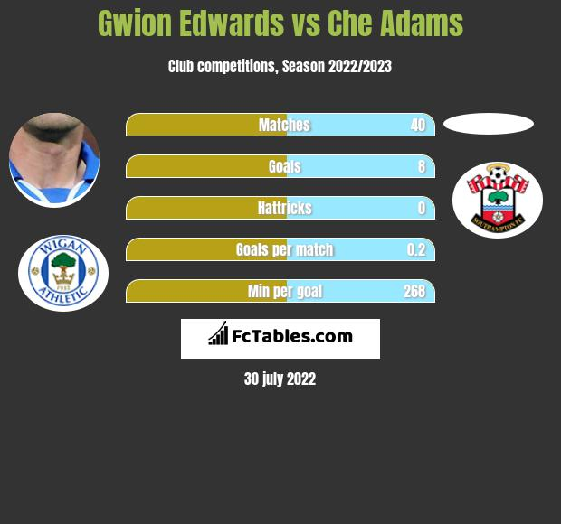 Gwion Edwards vs Che Adams h2h player stats