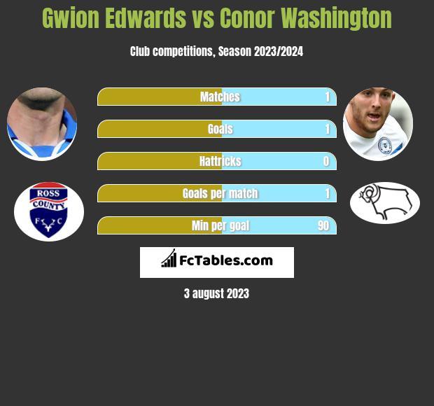 Gwion Edwards vs Conor Washington h2h player stats