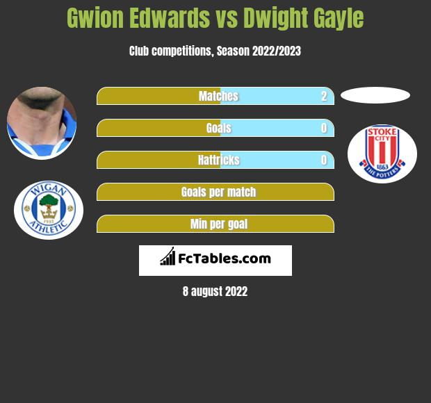 Gwion Edwards vs Dwight Gayle h2h player stats