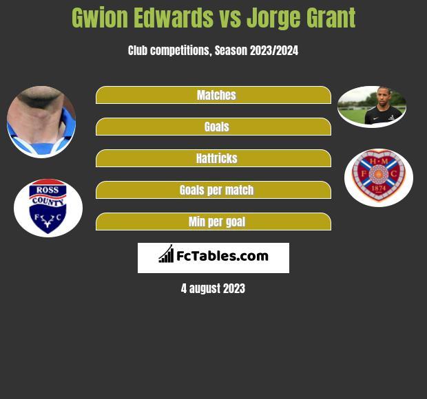 Gwion Edwards vs Jorge Grant h2h player stats