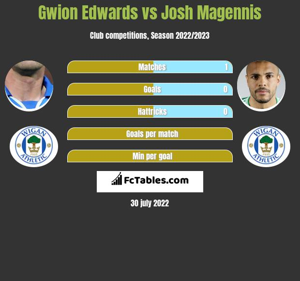 Gwion Edwards vs Josh Magennis h2h player stats