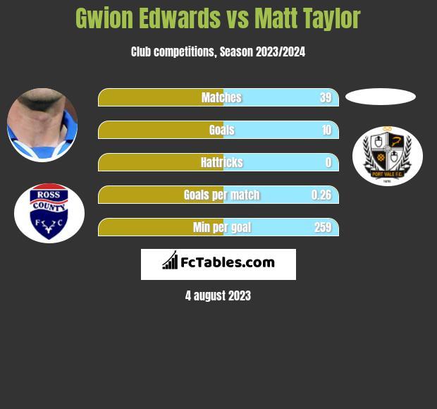 Gwion Edwards vs Matt Taylor h2h player stats