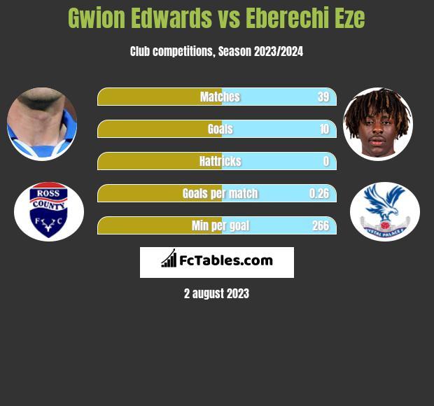 Gwion Edwards vs Eberechi Eze h2h player stats