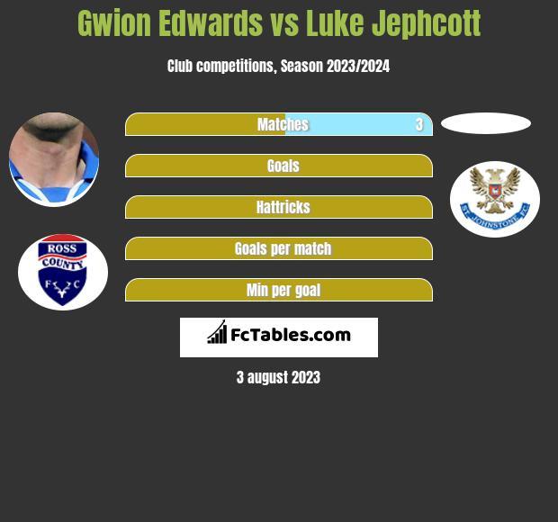 Gwion Edwards vs Luke Jephcott h2h player stats
