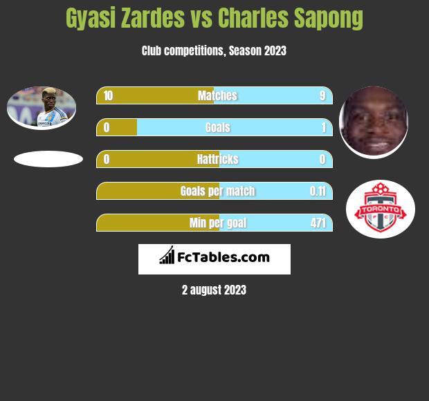 Gyasi Zardes vs Charles Sapong h2h player stats