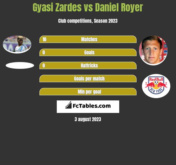 Gyasi Zardes vs Daniel Royer h2h player stats