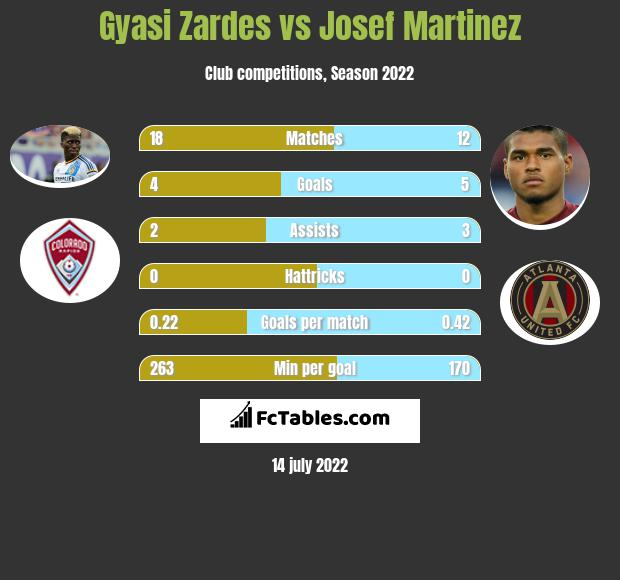 Gyasi Zardes vs Josef Martinez h2h player stats