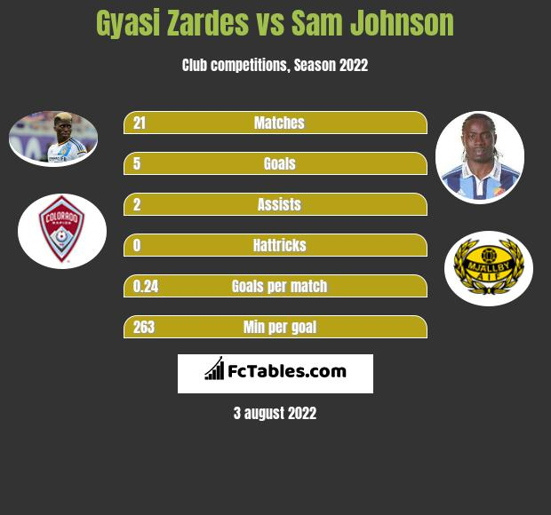 Gyasi Zardes vs Sam Johnson h2h player stats