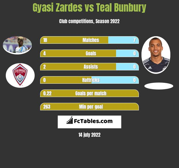 Gyasi Zardes vs Teal Bunbury infographic
