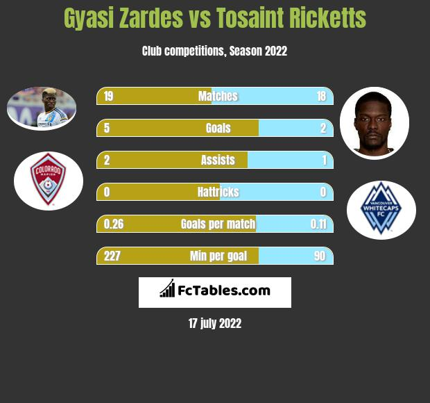 Gyasi Zardes vs Tosaint Ricketts h2h player stats