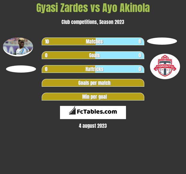 Gyasi Zardes vs Ayo Akinola h2h player stats