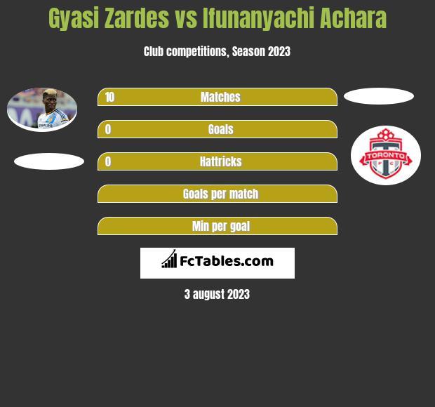 Gyasi Zardes vs Ifunanyachi Achara h2h player stats
