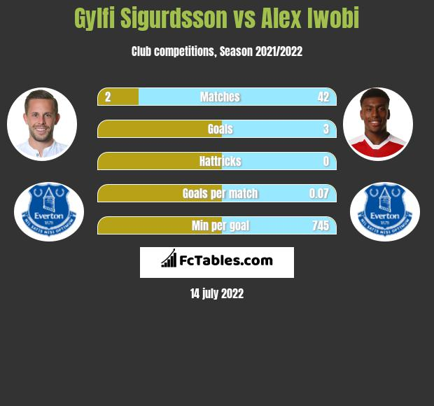 Gylfi Sigurdsson vs Alex Iwobi infographic