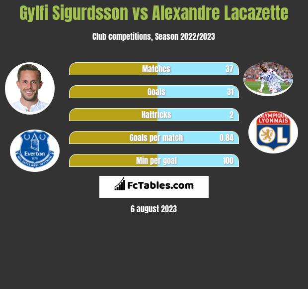 Gylfi Sigurdsson vs Alexandre Lacazette infographic