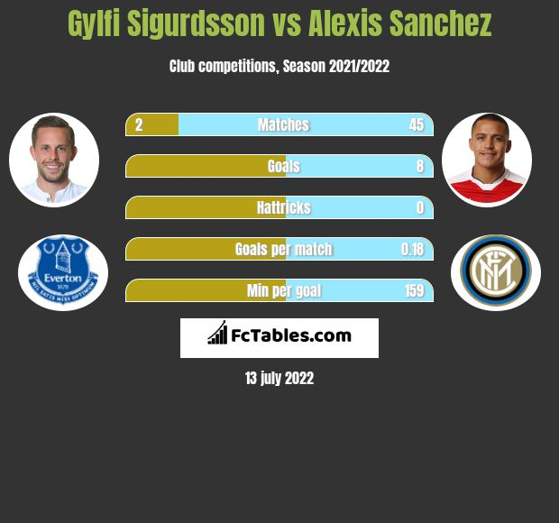 Gylfi Sigurdsson vs Alexis Sanchez infographic