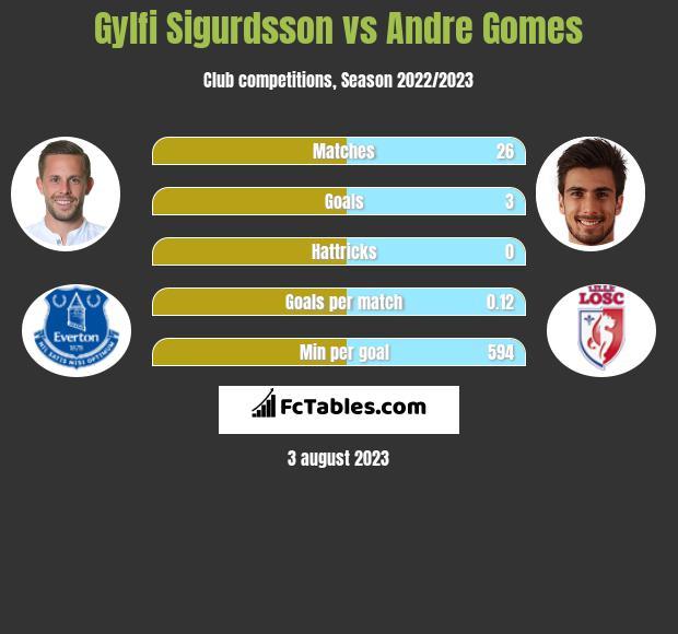 Gylfi Sigurdsson vs Andre Gomes infographic